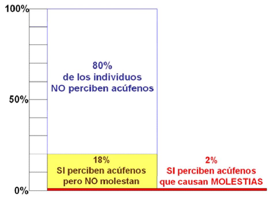 fig 1_acufenos